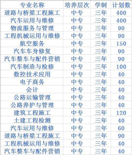 四川交通运输职业学校2020中专招生计划