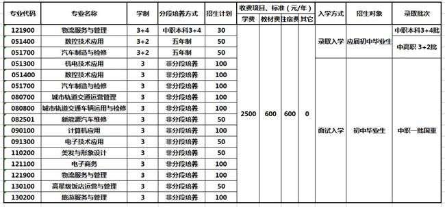 2020年重庆市机械高级技工学校招生简章