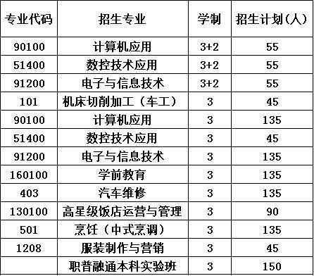 2020年大邑县技工学校报考计划