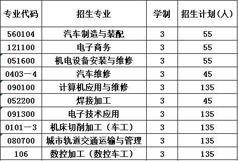 2020年四川空分集团技工学校报考计划