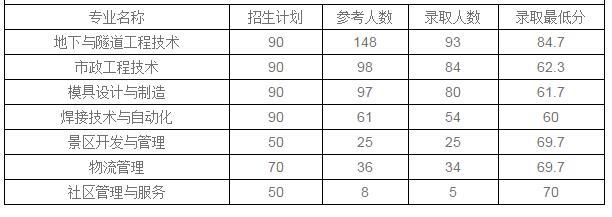 2020年四川建筑职业技术学院报名计划