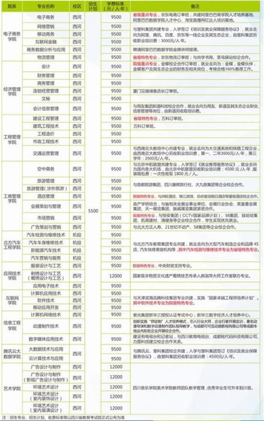 2020年四川华新现代职业学院招生简章