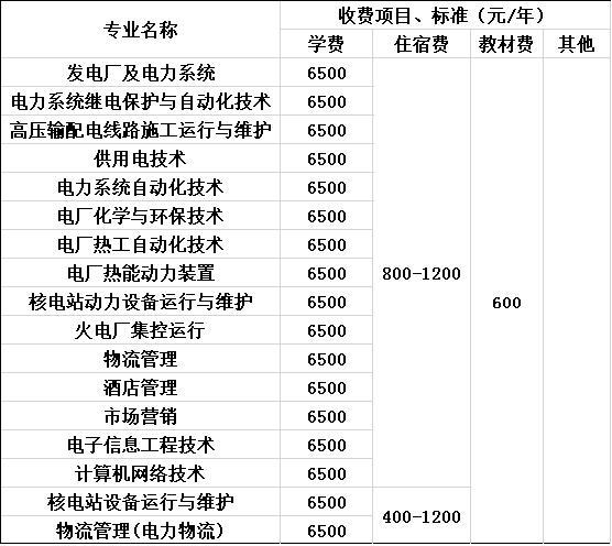 2020年重庆电力高等专科学校收费标准