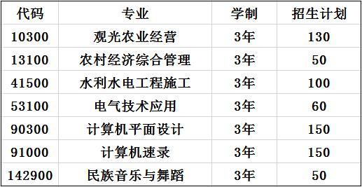 2020年贵州省三穗县职业教育培训中心招生专业及计划