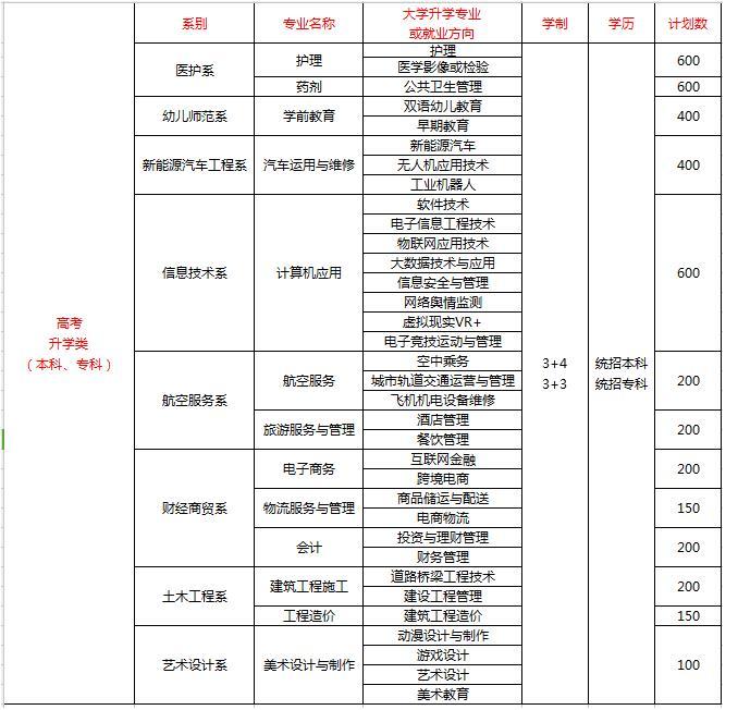 2020年四川科技职业学院招生简章