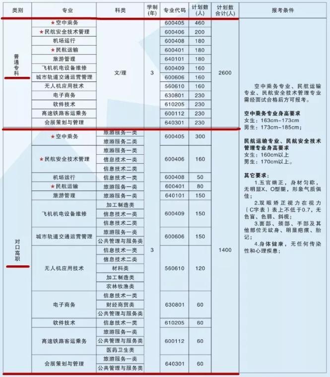 2020年天府新区航空旅游职业学院招生简章