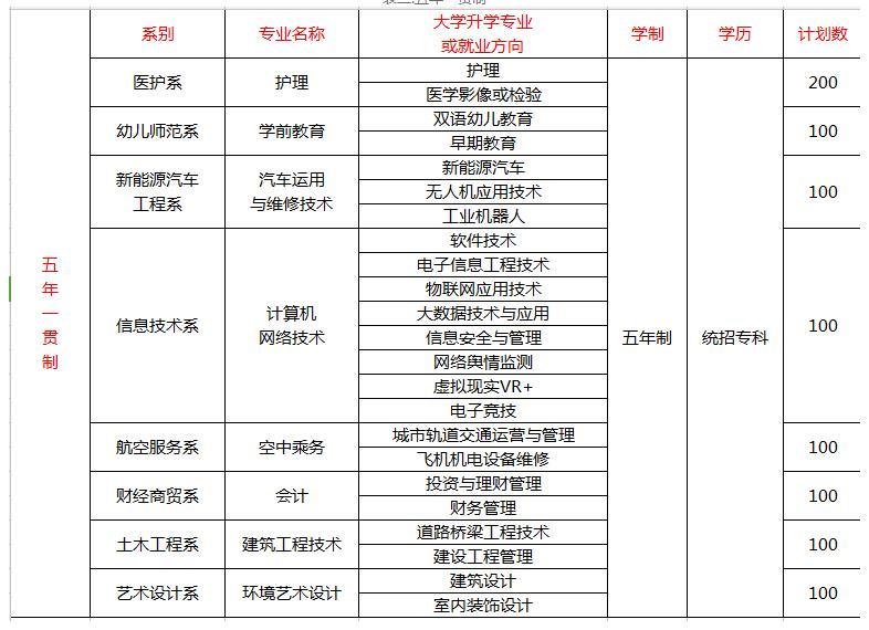 2020年四川科技职业学院五年一贯制招生简章