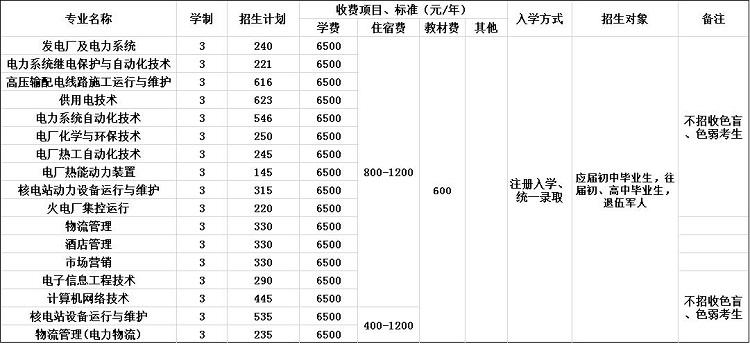 2020年重庆电力高等专科学校招生简章